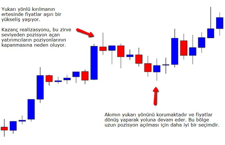 Daily forex fibonacci levels